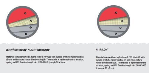 Innova Light Nitrilon Construction