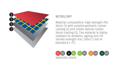 Innova Nitrilon Material